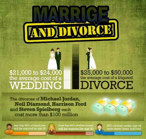 Marriage And Divorce Records The Average Cost Of Marriage And Divorce Today