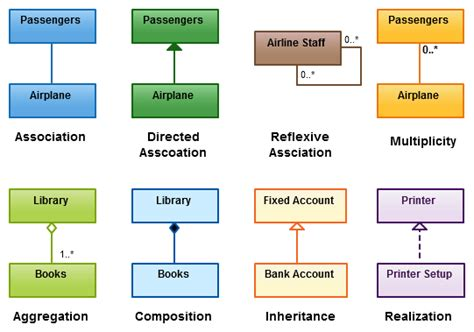 how many uml diagrams are there awesome vacation