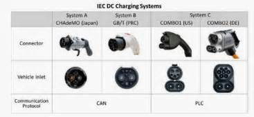 Electric Car Charging Station Standards Ev Dc Fast Charging Standards Chademo Ccs Sae Combo