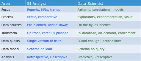 what s the difference between bi analyst and data scientist grroups