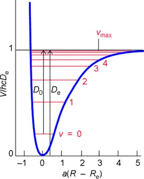 Experiment 9 Rotational Vibrational Spectroscopy