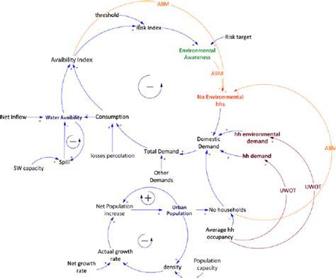 causal loop diagram tool hybrid model causal loop diagram abm based