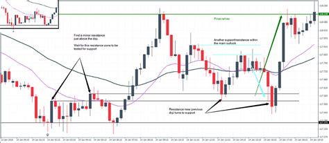 forex webinar price action candlestick patterns forex price action techniques trading the doji