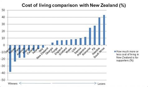 Cost Of Mba In New Zealand For International Students by Rugby World Cup The Winners And Losers In Terms Of Cost