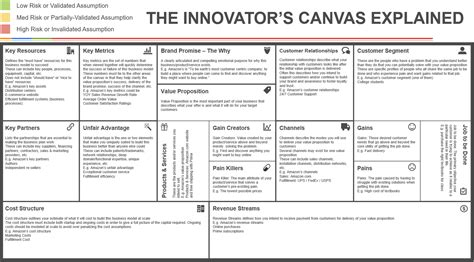the innovator s canvas a step by step guide to business