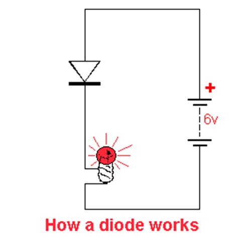 how does a diode work in the forward and direction basic electronics 1a