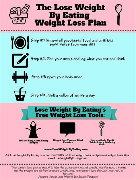 Five Tips For Planning And Losing Weight by How To Lose Weight By The Clean Diet Plan
