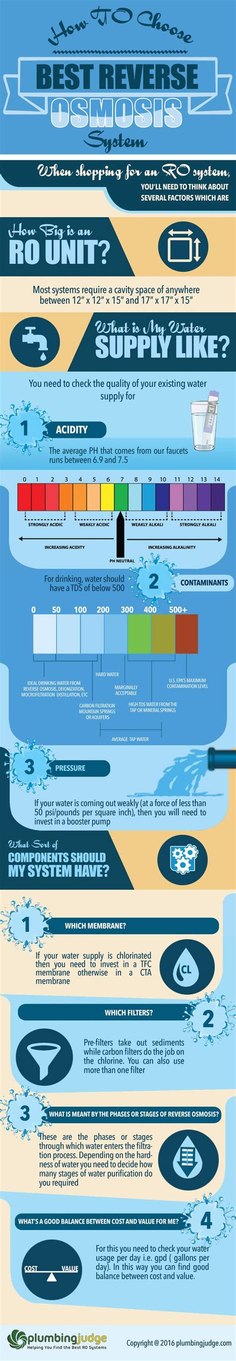 best osmosis system review infographic plumbing