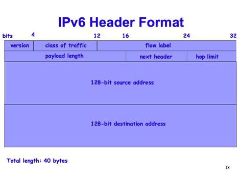 header layout in html ipv6 header format ipv6 what why how slide 18