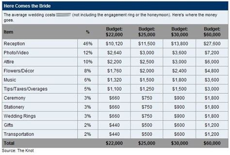 Wedding Budget Breakdown 20000 by Save Money On Your Wedding Your Wedding Costs
