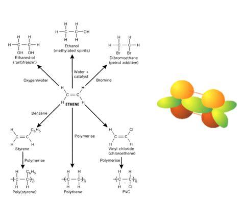 hydration of ethylene hsc chemistry syllabus dot point summary production of