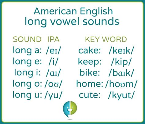 vowel pattern definition introduction to long vowels pronuncian american english