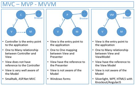 mvp pattern c video what is difference between mvc mvp mvvm design pattern