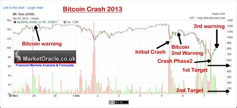 bitcoin crash bitcoin the perfect scam price does not reflect true
