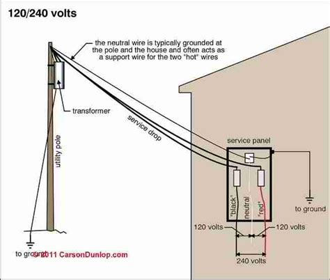 electric wire from pole to house electrical service wiring diagram get free image about wiring diagram