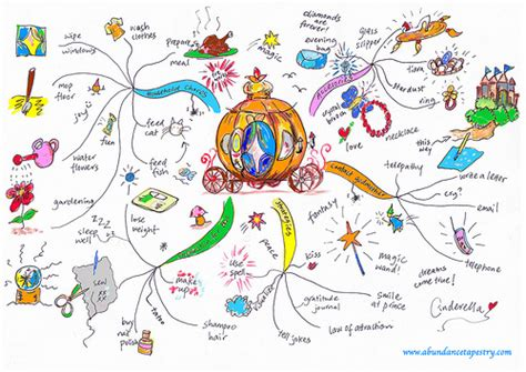 60 best images about mind maps vision boards draw a creative mind map for self analysis lim