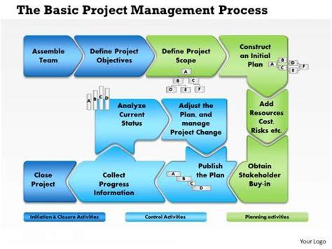 project management framework templates business framework project management process flow