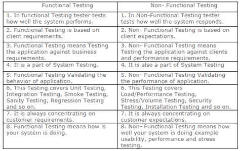 non functional test plan template manual testing material manual testing tutorial manual