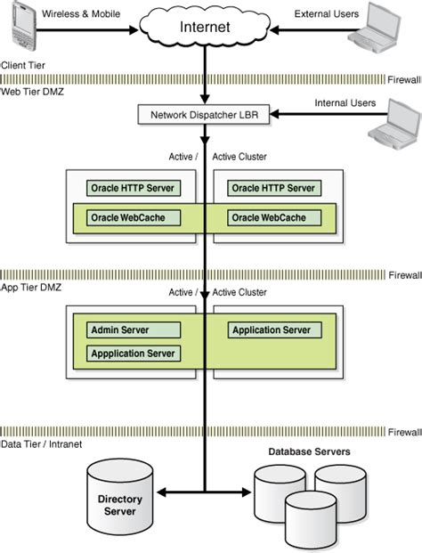 oracle fusion middleware high availability framework