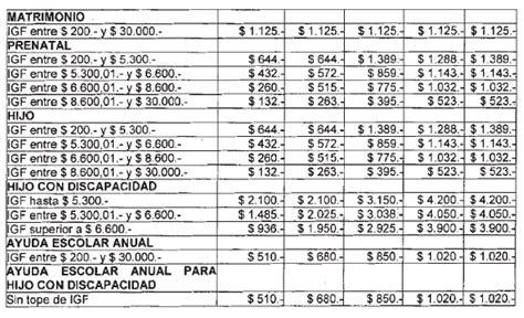 anses asignacion familiar escala de marzo a 2016 tabla 2016 asignaciones familiares monotributista