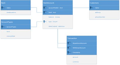 visio database model database notations tap the power of visio microsoft