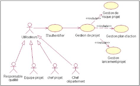 diagramme de classe s authentifier memoire gestion de risque de projet amira ben