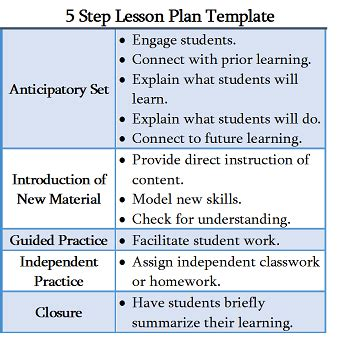 5 Step Lesson Plan Template Study Com Essential Elements Of Lesson Plan Template