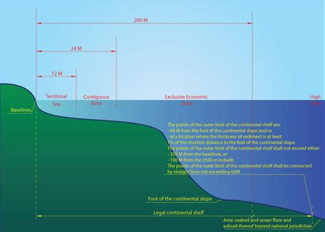 Sea Continental Shelf Summary by Continental Shelf
