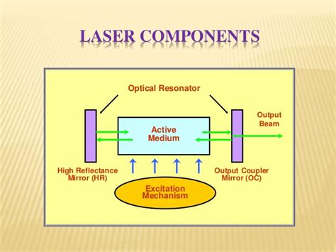 laser diodes basics basic idea of laser by deepika gupta