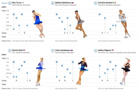 the importance of off ice jumps by figure skating coach figure skating on pinterest gracie gold figure skating