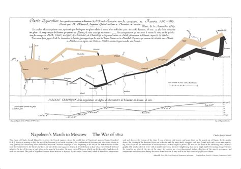 minard map of napoleons march on moscow handouts 6x9 25 pack books information design 2 and computer usability ed