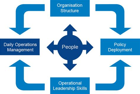 operation management daily operations management industry forum