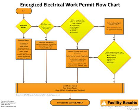 workplace flow diagram workplace free engine image for