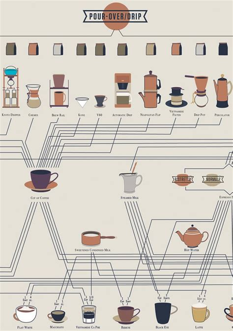 how to make a coffee coffee addicts how to make every kind of coffee drink chart