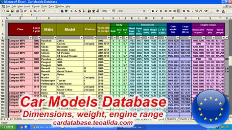 Car Types Database by Car Database Make Model Trim Specifications In