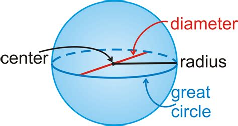 sphere section the diameter must contain the center