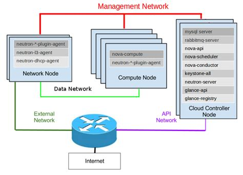 openstack architecture diagram openstack network diagram openstack free engine image