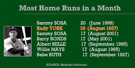 Most Home Runs In A By A Team sammy sosa erased rudy york s name from the record books
