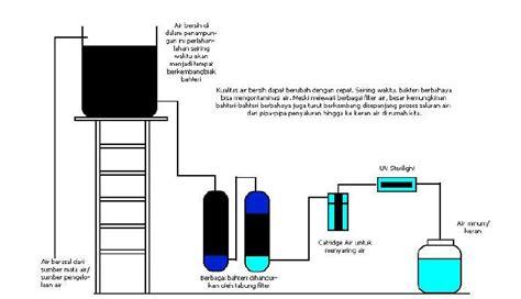 Filter Air Yuki yuki berbagi sehat uv sterilight
