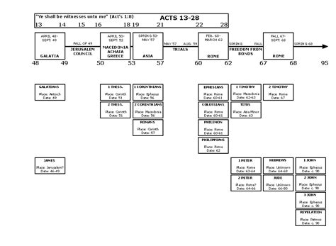visual outline charts of the new testament books chronology of new testament