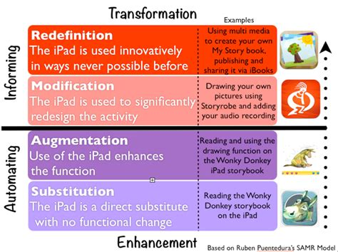 Home Network Design Nz ipads leamington samr model examples