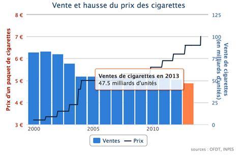 bureau de tabac paiement 駘ectronique des amendes cigarette electronique bureau de tabac 57 images