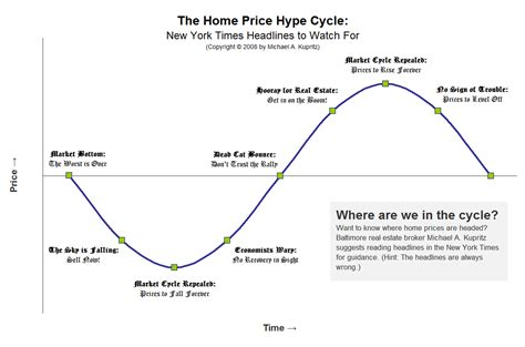 what s not a hype cycle ebbs flows pendulum swings