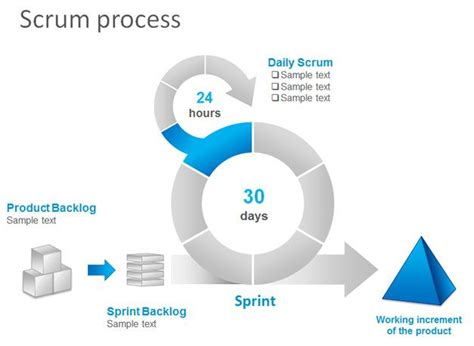 powerpoint process template free scrum task board powerpoint template free