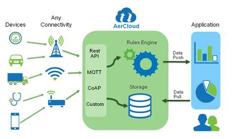 aercloud m2m cloud platform iot platform from aeris