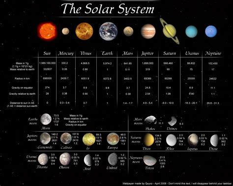 diagram of the solar system josh the solar system