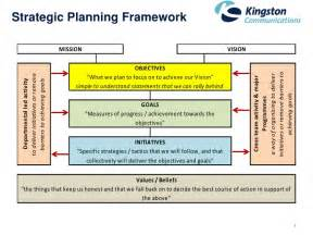 One Page Strategic Plan Template by Strategic Planning Template Images