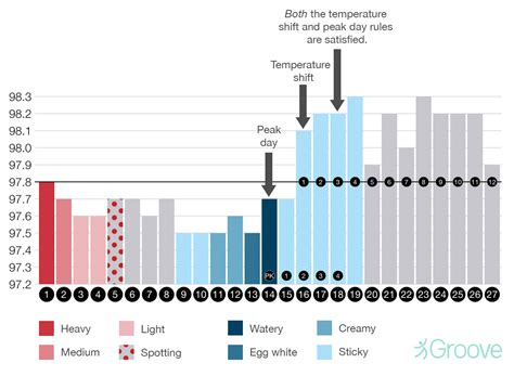 Ovulation After C Section by The Of The Sympto Thermal Method Of Fertility Awareness