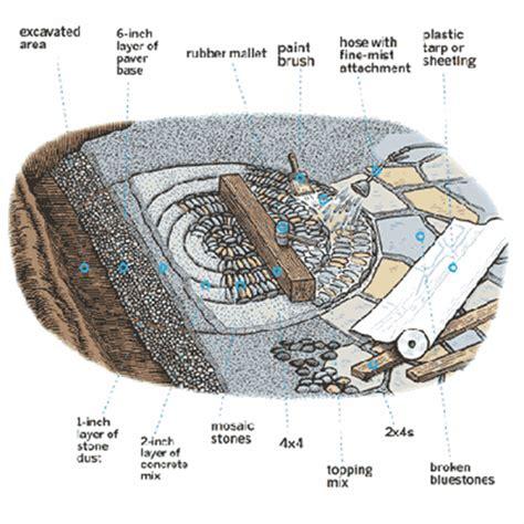 diy spiral rock pebble mosaic path i wish to have