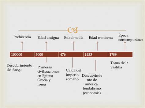 linea de tiempo historia universal edades hist 243 ricas y l 237 neas del tiempo ciencias